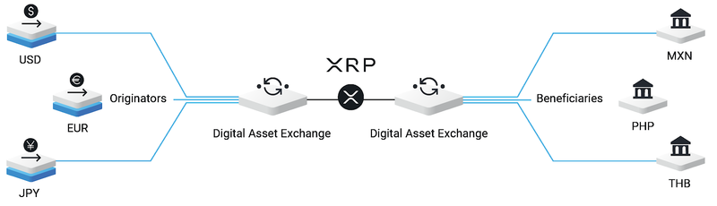 ripple ledger