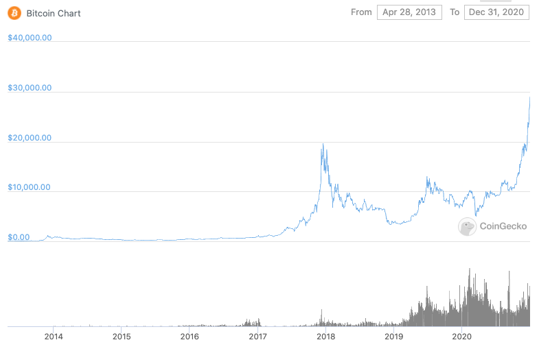 bitcoin price chart since 2013 to 2021