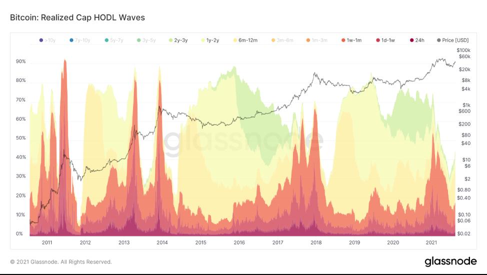 HODL-волны: что можно узнать, используя историю UTXO