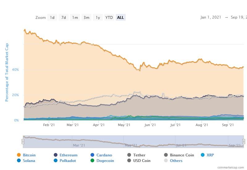 El dominio de Bitcoin es una métrica irrelevante a menos que …