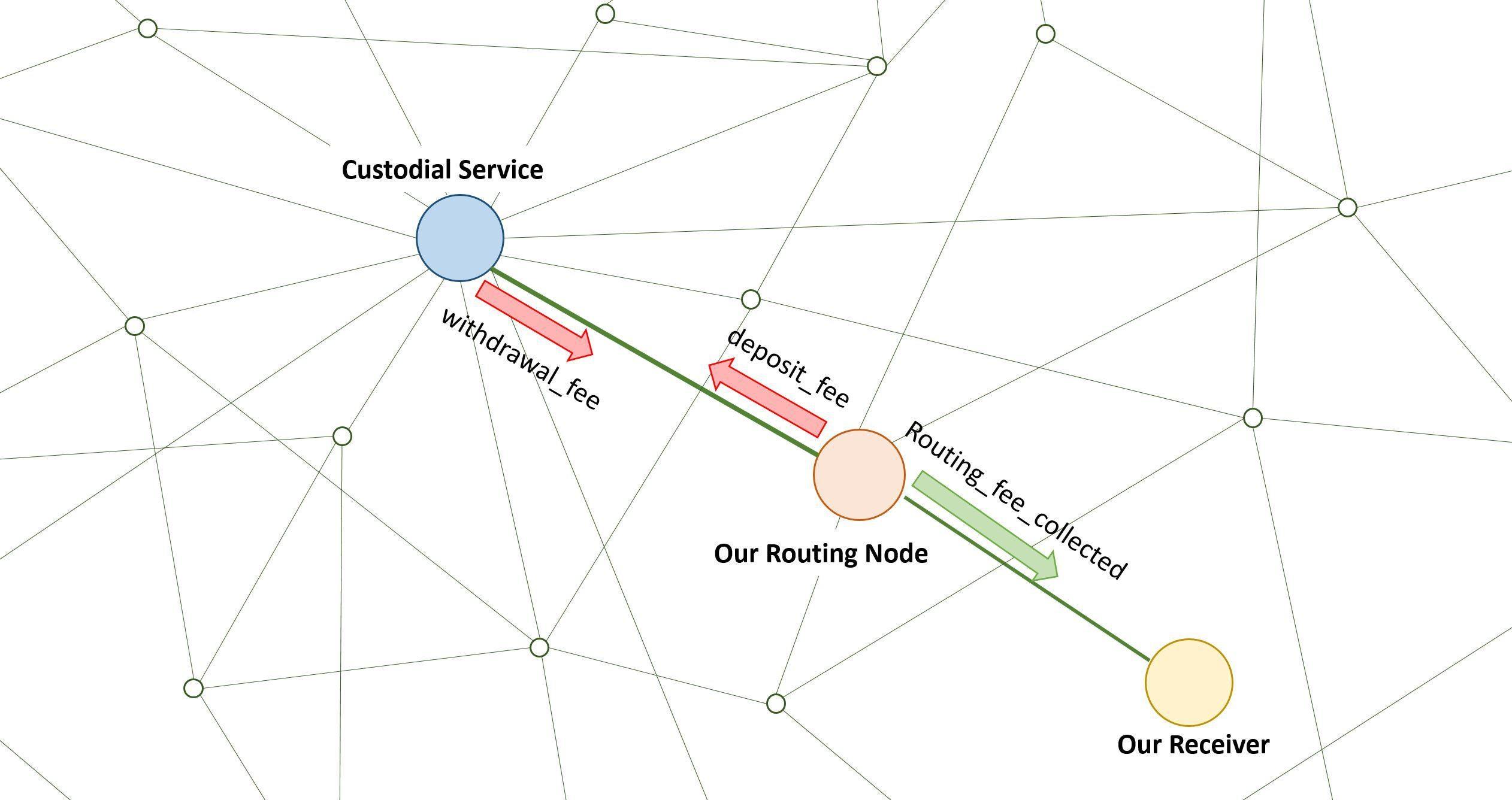 Usuário avisa empresas sobre falha em serviços de custódia da Lightning Network