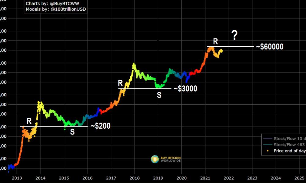 Dar sentido al camino que tomará el precio de Bitcoin en el futuro cercano