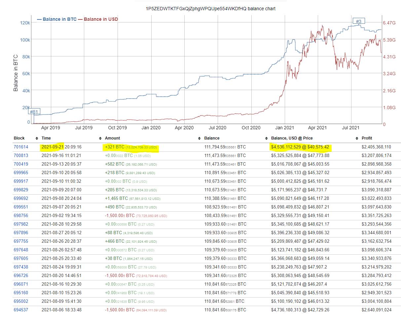 เจ้ามือ Bitcoin ที่ถือเหรียญมากที่สุดเป็นอันดับสามซื้อ Bitcoin เพิ่มกว่า 416 ล้านบาทที่ราคา $40,000