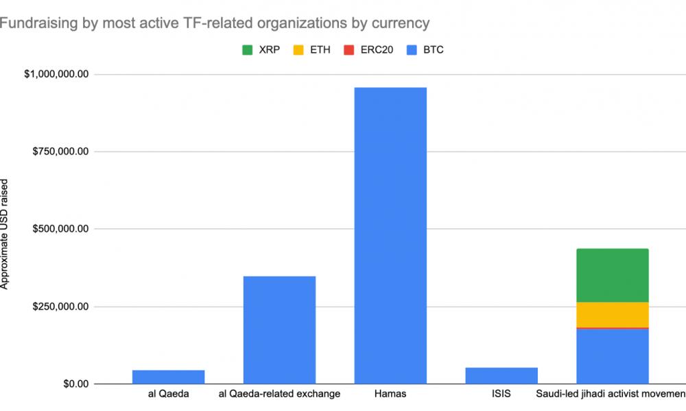 Bitcoin, Ether o XRP: la criptografía elegida para la financiación del terrorismo es …