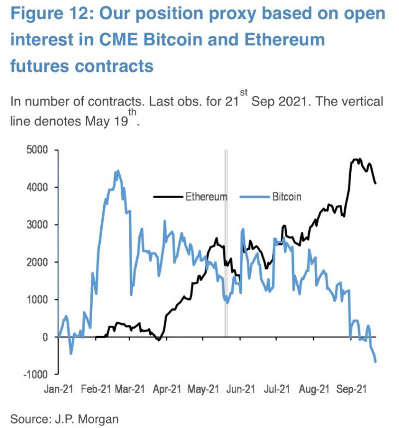 ธนาคารยักษ์ใหญ่ JPMorgan ชี้สถาบันต้องการลงทุนใน Ethereum มากกว่า Bitcoin