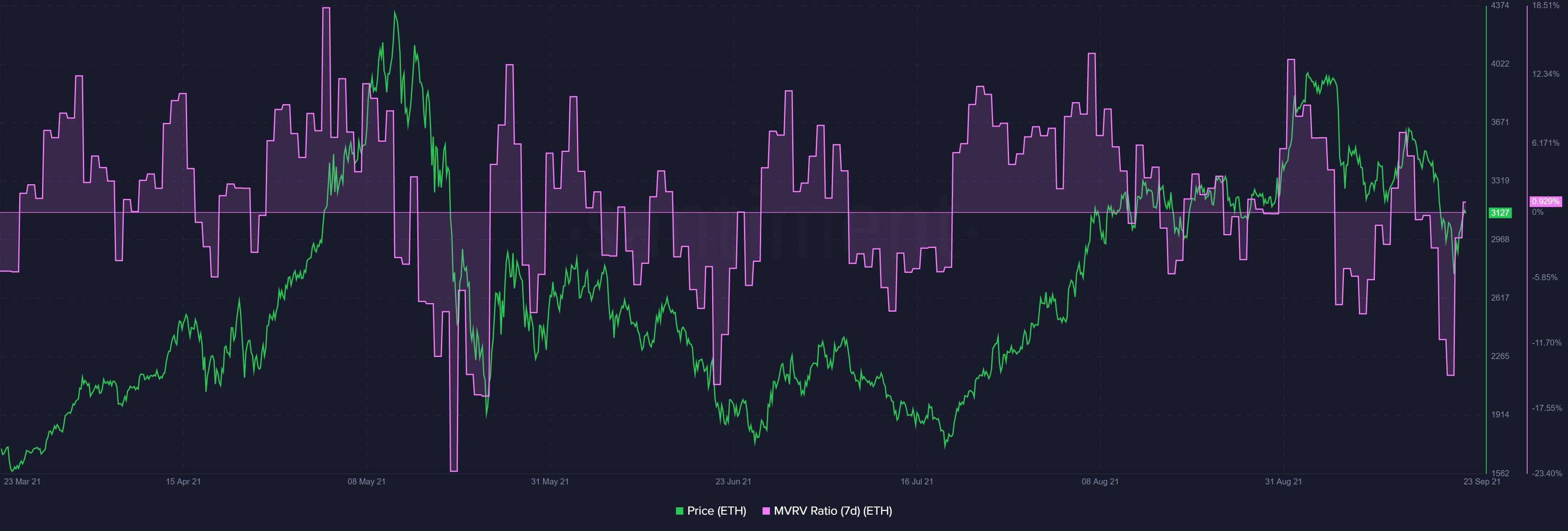 Ethereum: El camino hacia la recuperación puede estar casi confirmado a menos que …