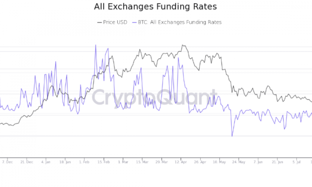 Bitcoin: ¿Pueden el miedo extremo y el alto riesgo derribarlo?