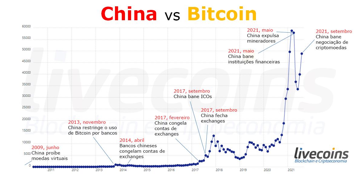 Quantas vezes a China já baniu o Bitcoin?