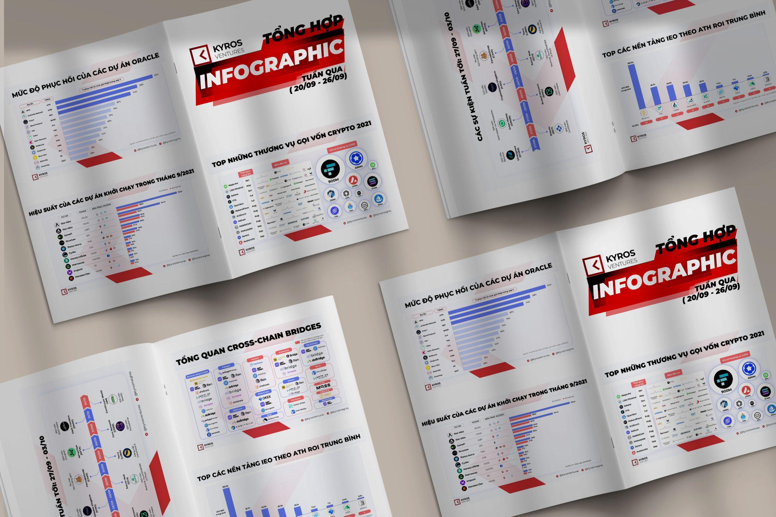 Kyros Ventures: Tổng hợp những Infographic tuần qua (20/09 – 26/09)