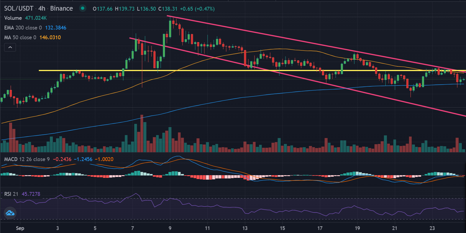 Crypto Weekly Roundup: Turbulent times for $SOL TA & Insight