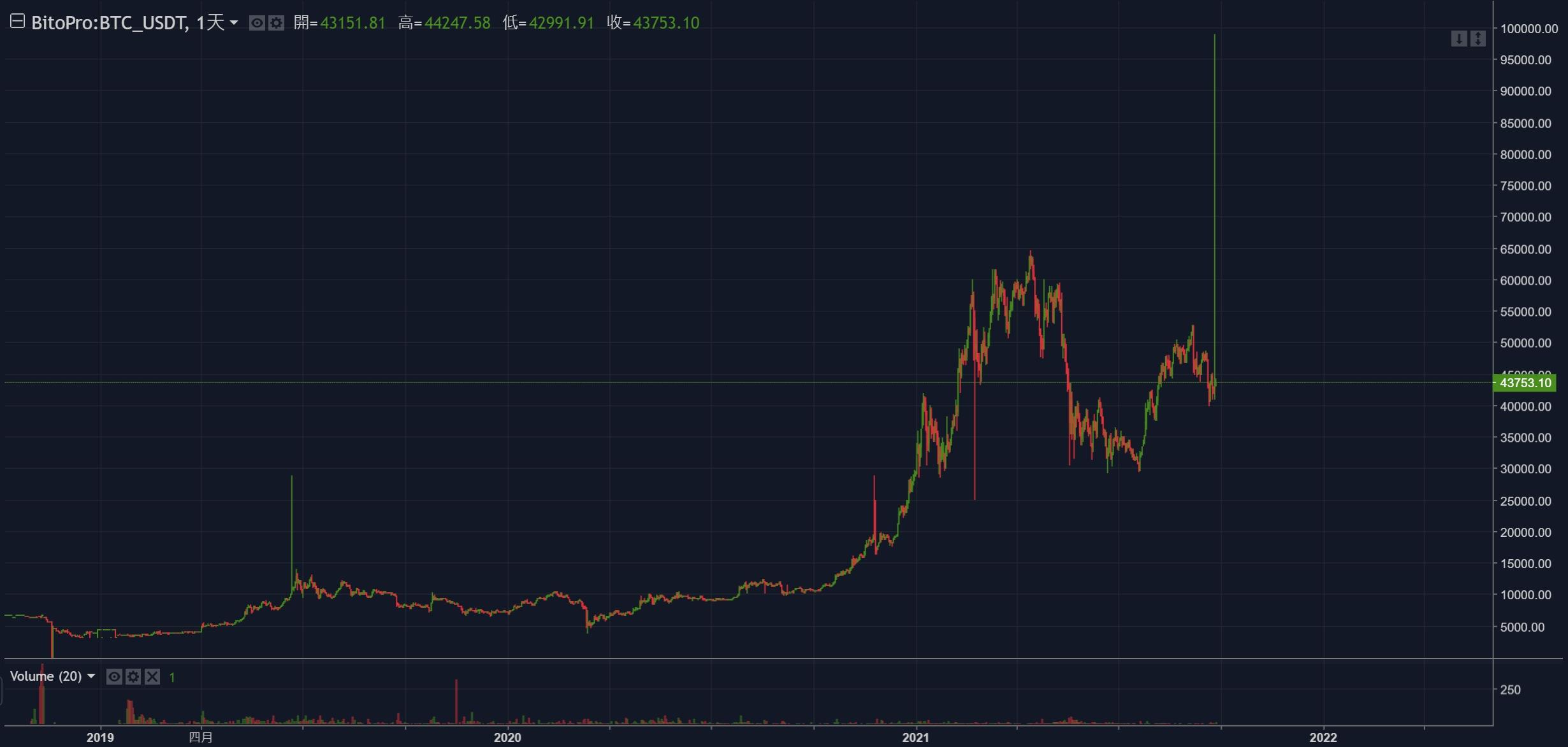 「台灣BTC價格」突破10萬美元?幣託交易所比特幣兩度插針暴衝