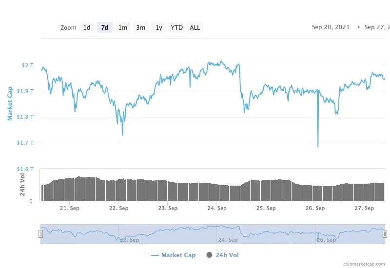 เม็ดเงินไหลเข้าตลาด Crypto กว่า 4 ล้านล้านบาท หลังราคา Bitcoin ฟื้นตัวกลับมายืนเหนือ $43,000