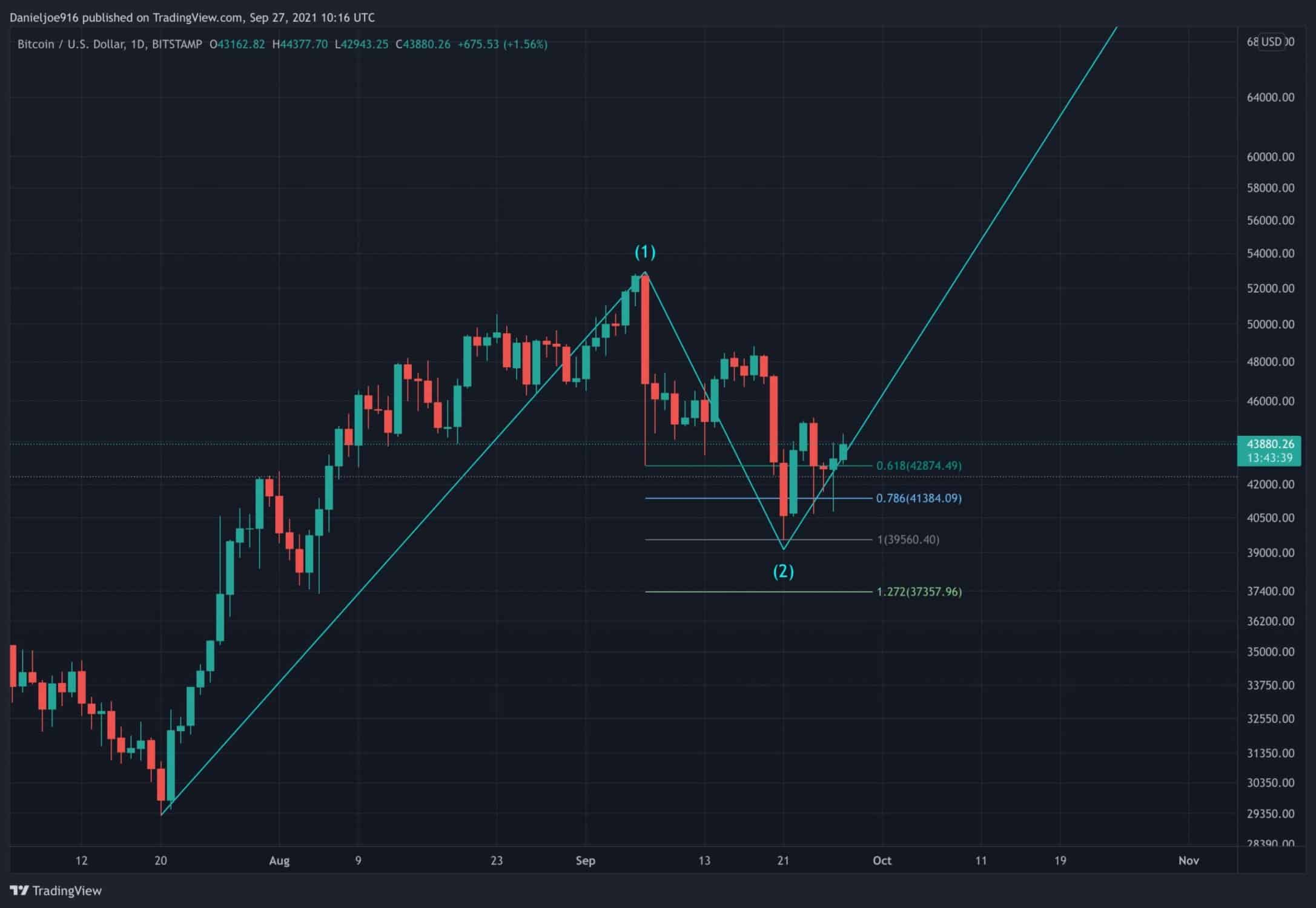 Despite Cautious Weekly Close, BTC Maintains Larger Bullish Structure (Bitcoin Price Analysis)