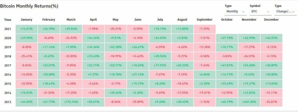 He aquí por qué la carrera alcista de Bitcoin continuará en el cuarto trimestre a pesar de la venta masiva de septiembre