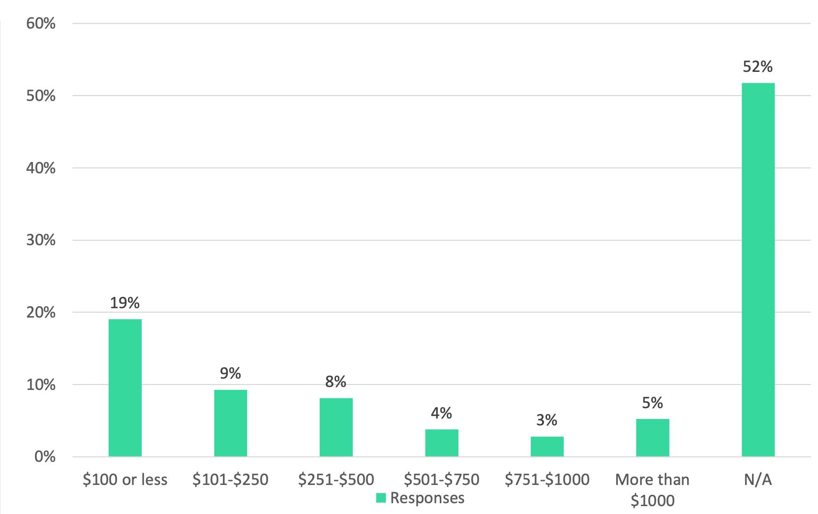 Tendencias de inversión en criptomonedas en los EE. UU., 6 meses en el pasado y el futuro