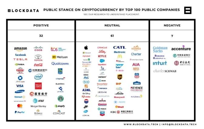 วิจัยเผยบริษัทที่ใหญ่ที่สุดในโลก 1 ใน 3 มีมุมมองต่อ Cryptocurrency ในแง่บวก