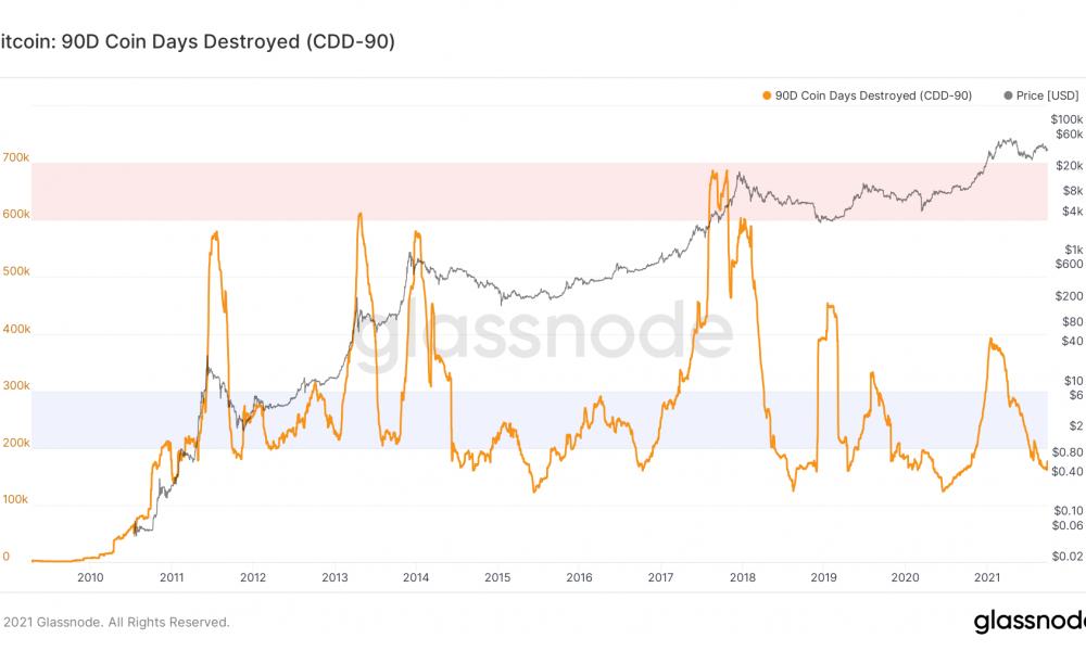 Bitcoin: si eres un inversor, ¿deberían molestarte las velas rojas consecutivas?