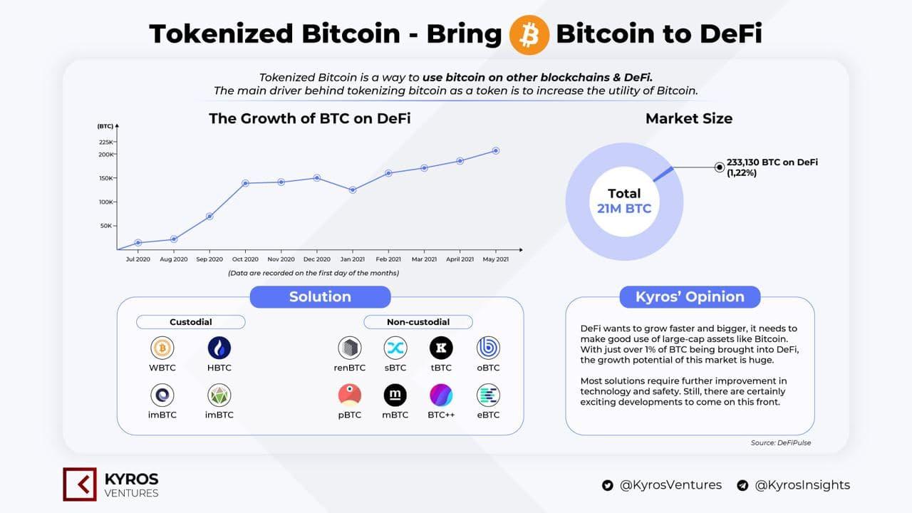 Bitcoin & DeFi – Cú hích nào cho cả hai?