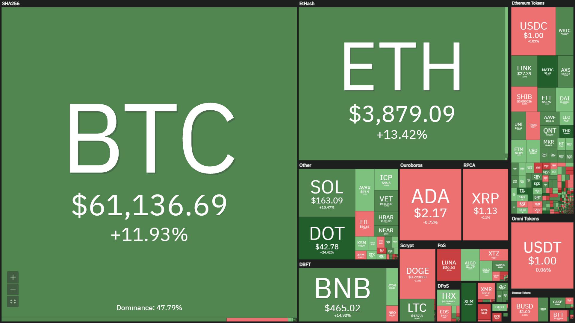 Tuần san Coin68 (11/10 – 17/10): Bitcoin áp sát mức đỉnh ATH nhờ động lực ETF