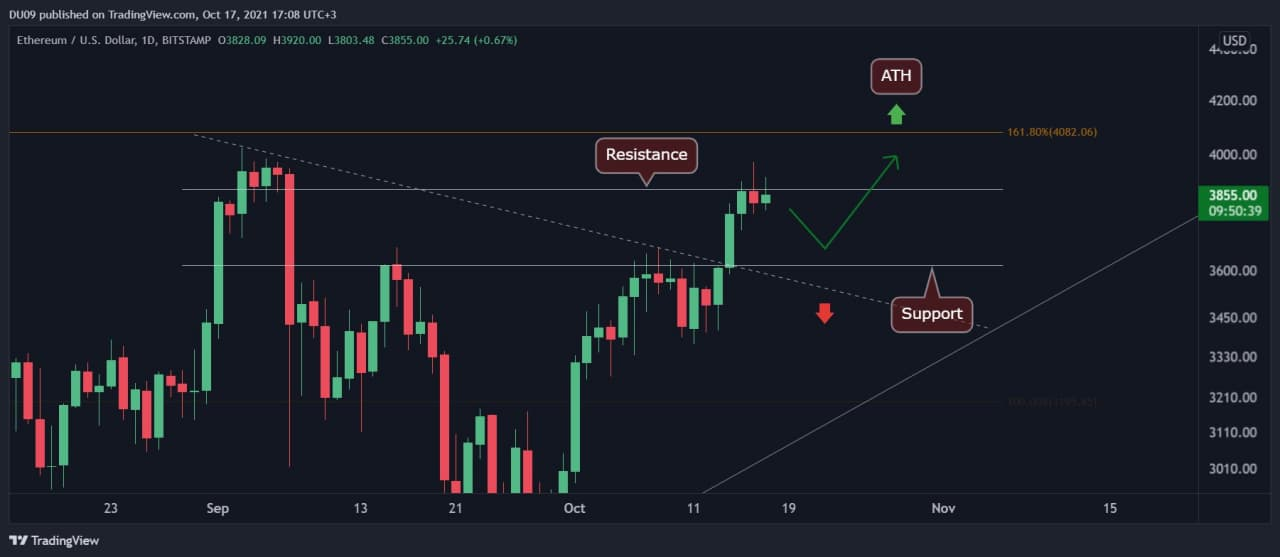 Ethereum Price Analysis: ETH Consolidates, Is Correction Inbound Before Breaking $4000?