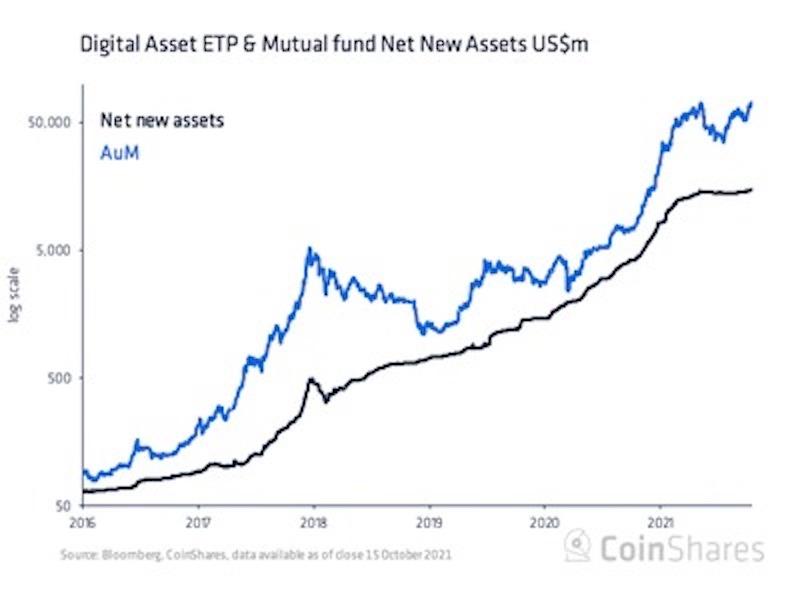 暗号資産ファンドの運用資産残高、過去最高に
