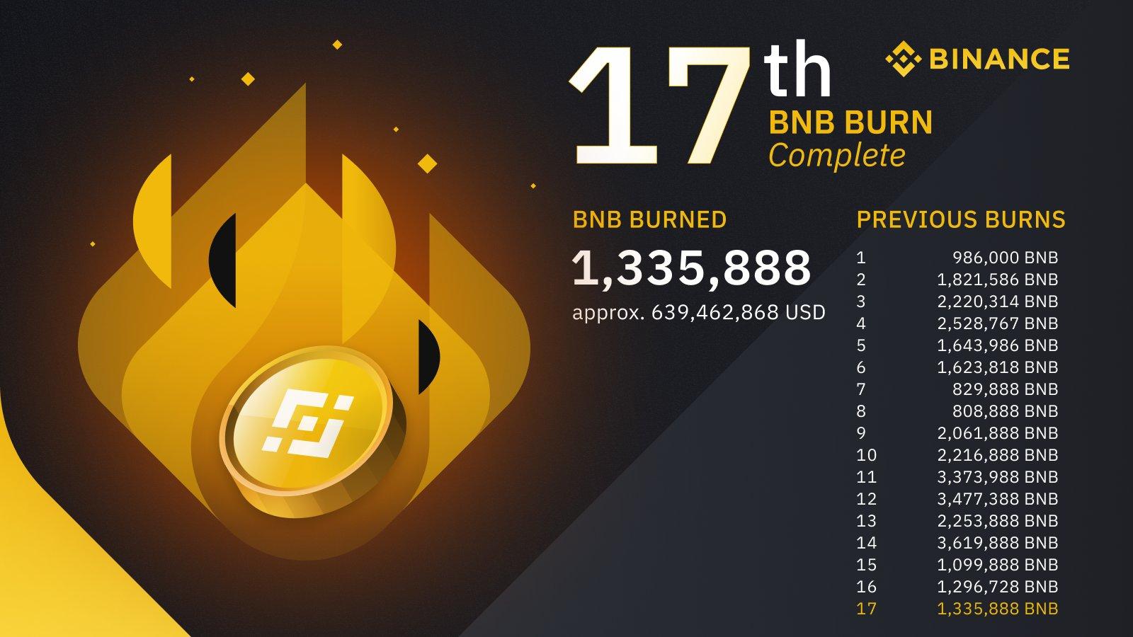Binance elimina $ 639 millones en tokens BNB