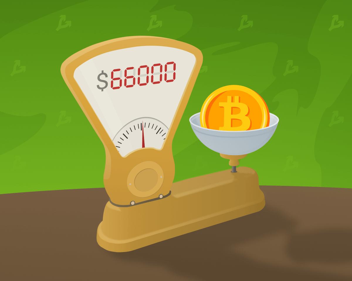 Цена биткоина обновила исторический максимум выше $66 000