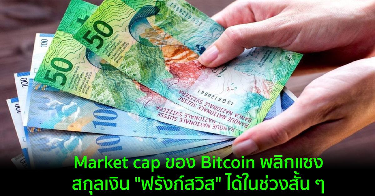 """Market cap ของ Bitcoin พลิกแซงหน้าสกุลเงิน """"ฟรังก์สวิส"""" ได้ในช่วงสั้น ๆ"""