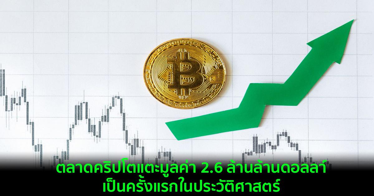 ตลาดคริปโตแตะมูลค่า 2.6 ล้านล้านดอลลาร์เป็นครั้งแรกในประวัติศาสตร์