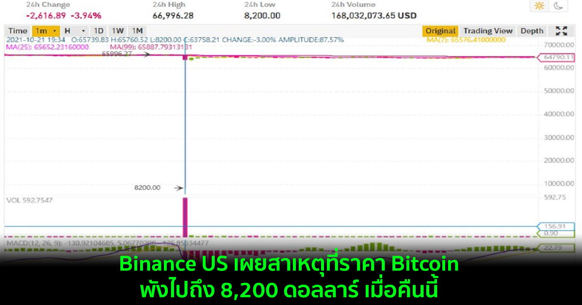 Binance US เผยสาเหตุที่ราคา Bitcoin พังไปถึง 8,200 ดอลลาร์ เมื่อคืนนี้
