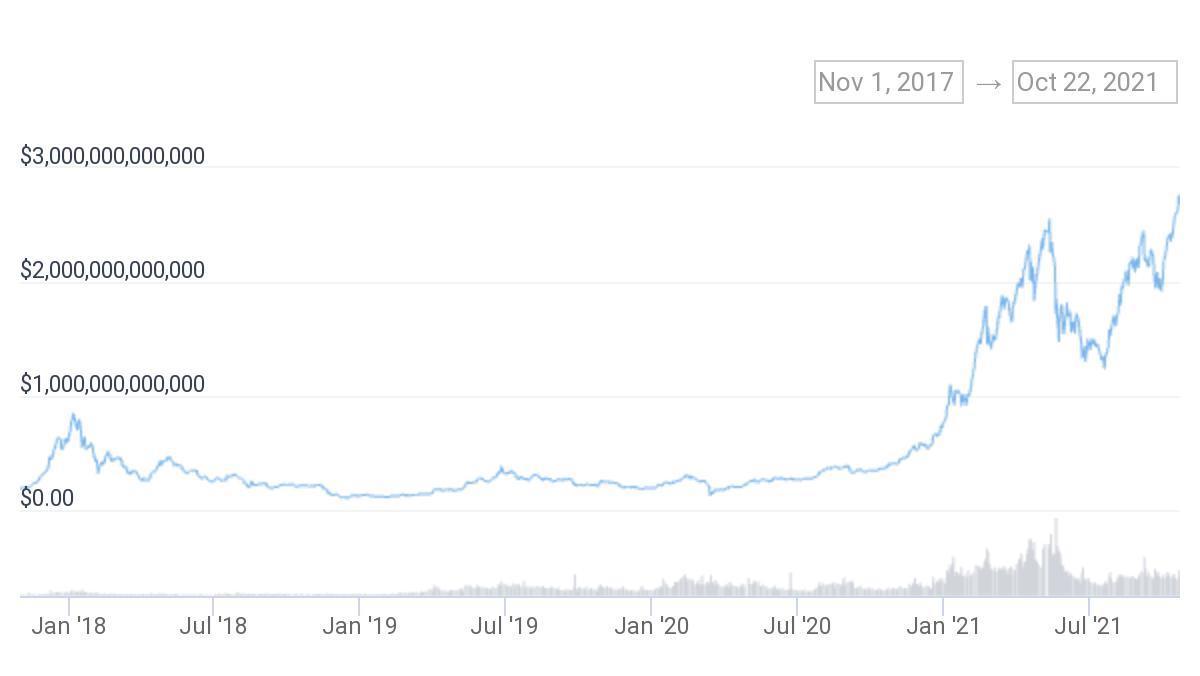 暗号資産の時価総額、過去最高の2.7兆ドル──米アップルの2.5兆ドルを超える
