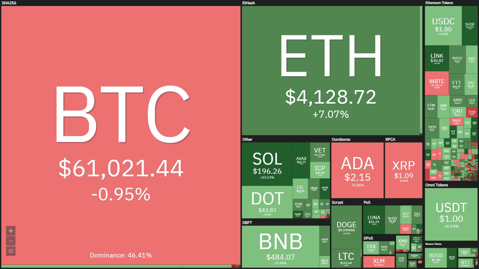 Tuần san Coin68 (18/10 – 24/10): Bitcoin và Ethereum lập đỉnh ATH mới