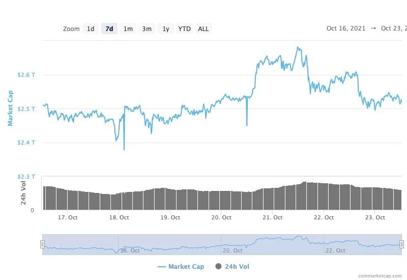 มูลค่าตลาดคริปโตพุ่งแตะระดับ 2.6 ล้านล้านดอลลาร์อีกครั้ง หลัง Bitcoin ฟื้นตัวยืนเหนือ $62,000