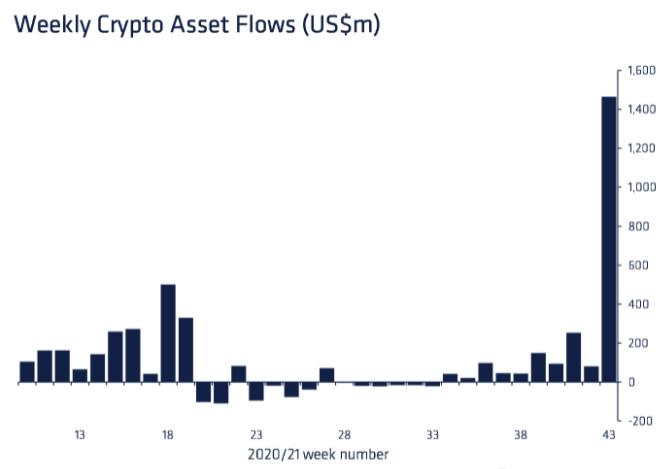 La 'temporada de afluencia' está aquí y Bitcoin pronto podría ver nuevos máximos debido a eso