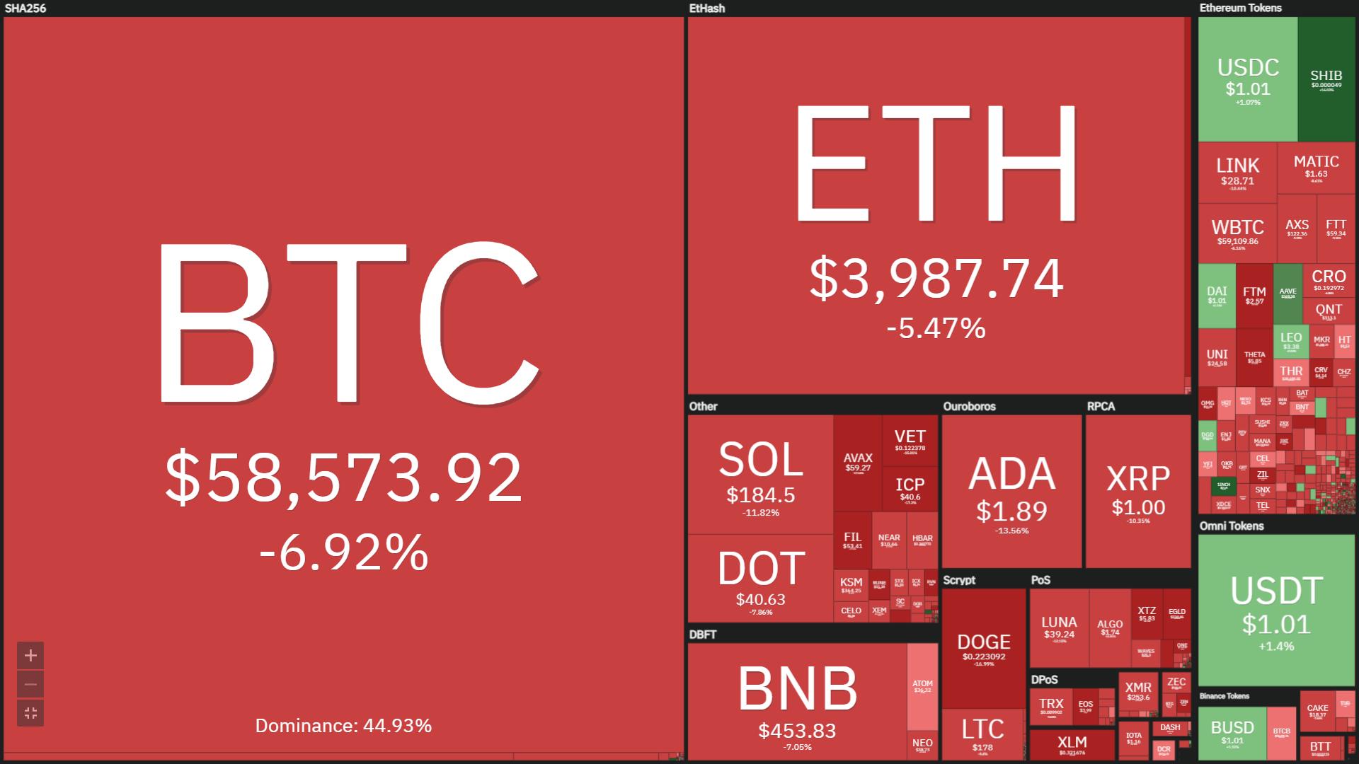 """Thị trường tiền mã hóa điều chỉnh mạnh, riêng 1 đồng coin duy nhất vẫn """"bay"""""""