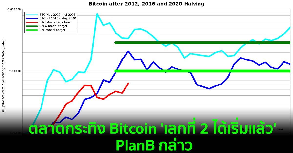 ตลาดกระทิงของ Bitcoin 'เลกที่ 2 ได้เริ่มต้นแล้ว' PlanB กล่าว