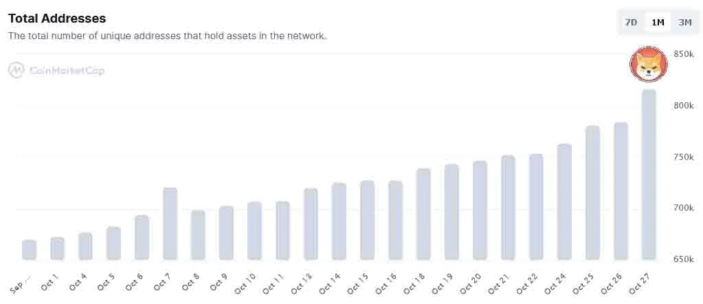 จำนวนผู้ถือเหรียญ SHIB เพิ่มขึ้นกว่า 30,000 Address ภายในวันเดียว
