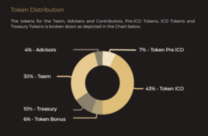 Hedge coin capital token distribution
