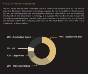 Hedge coin capital pre ico fund allocation
