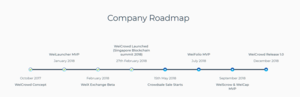 Weicrowd roadmap
