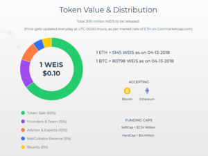 Weicrowd token distribution