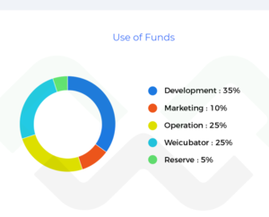 Weicrowd fund allocation