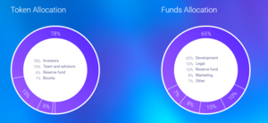 Token allocation and fund allocation