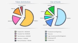 Token distribution   fund allocation
