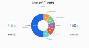 Uulala fund allocation