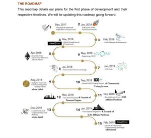 Future1coin roadmap