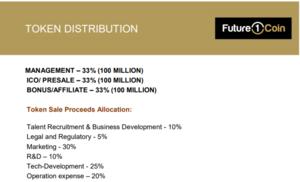 Future1coin token distribution