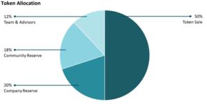 Blue whale token allocation