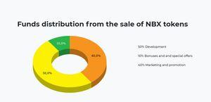 Noxbox fund allocation
