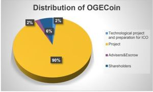 Ogecoin coin token distribution